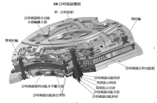 maxichrono structure